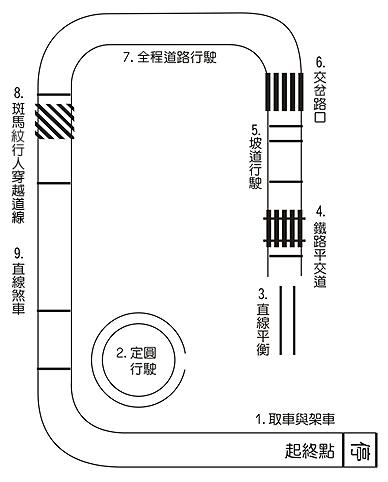 大型重機考照-考照場地平面圖