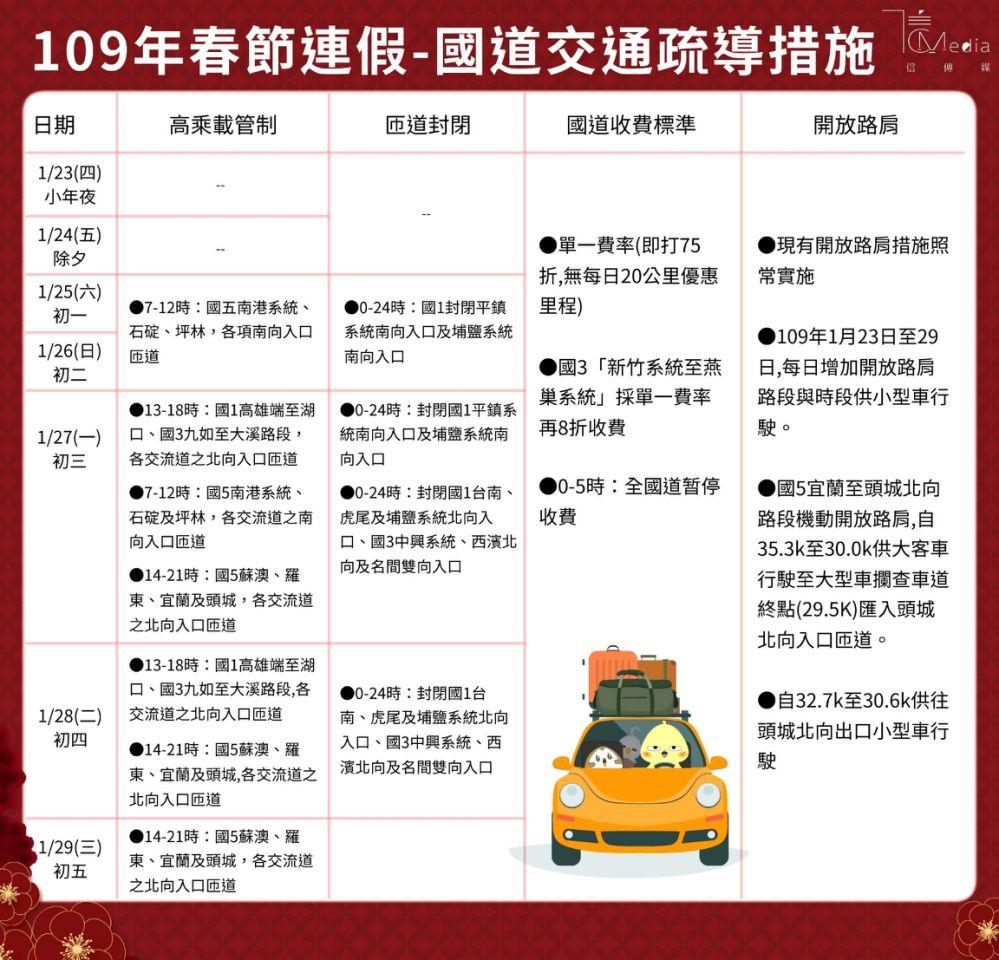 2020年春節連假國道交通疏導措施